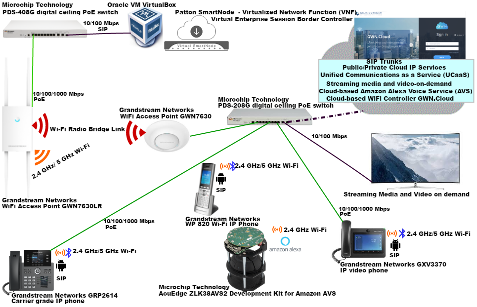 Fig.B Functional testing of Grandstream Networks' GWN7630LR outdoor long-range 802.11ac Wave-2 Wi-Fi access point