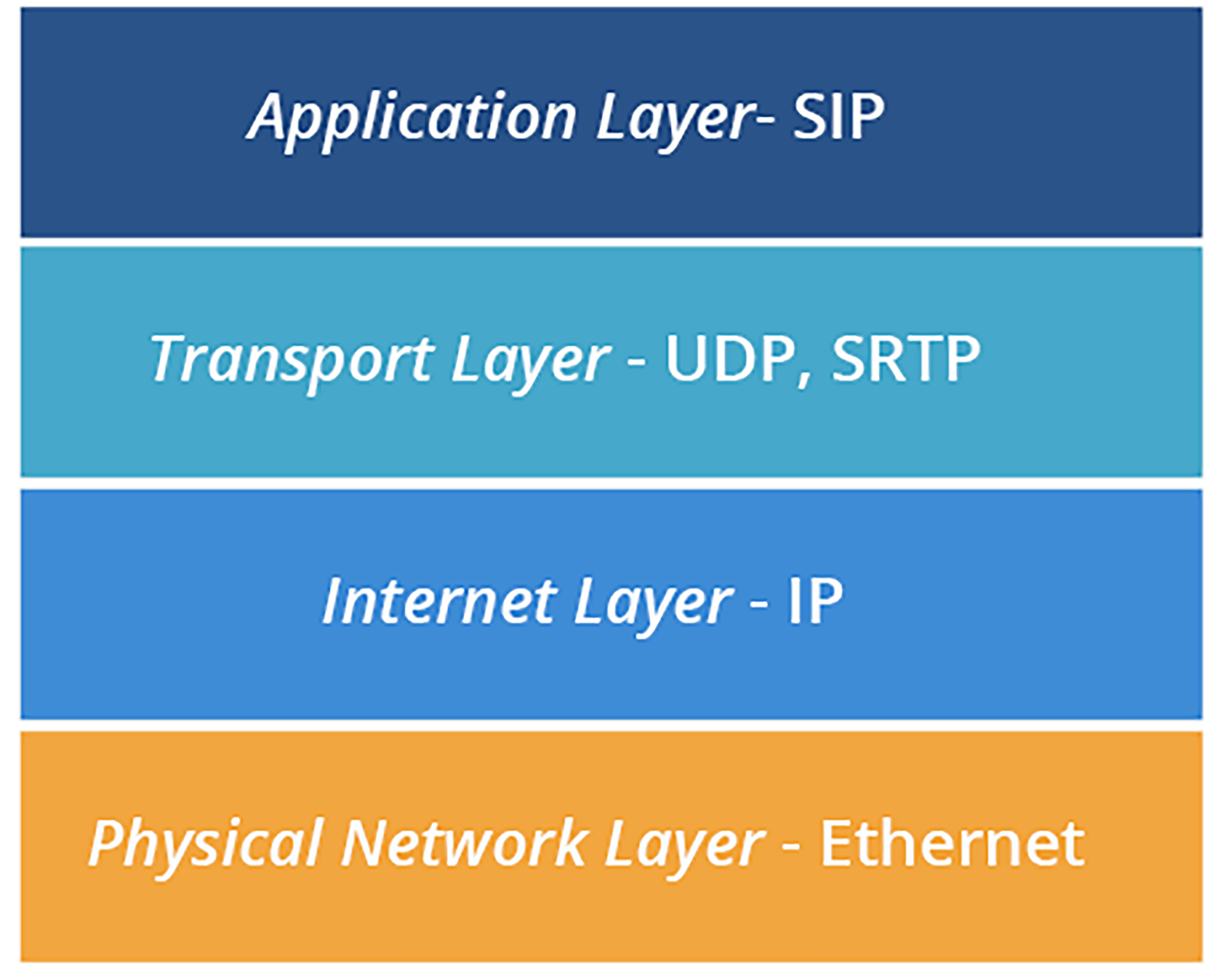 VoIP Communication Layers Diagram, Application Layer, Transport Layer, Internet Layer, and Physical Network Layer