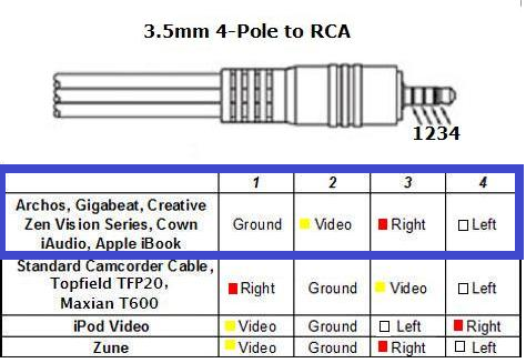 3.2mm 4-Pole to RCA