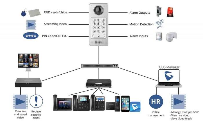 GXV, GXP and DP IP phones