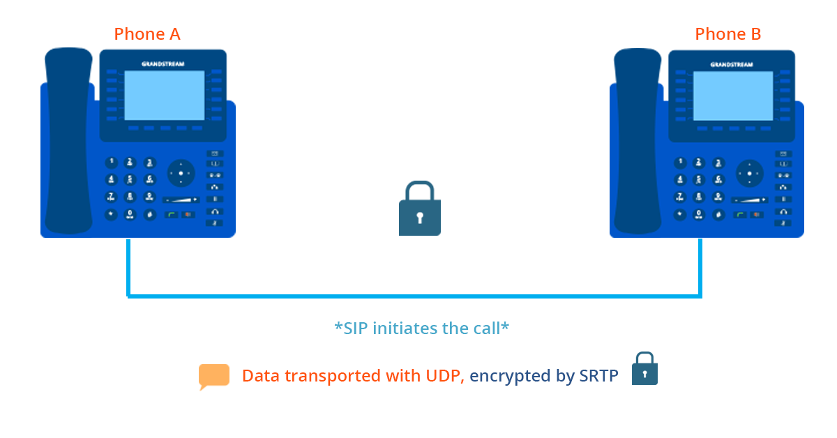 Example of a two-party call encrypted by SRTP during a voice call.